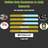 Mathias Hebo Rasmussen vs Josip Radosevic h2h player stats
