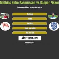 Mathias Hebo Rasmussen vs Kasper Fisker h2h player stats