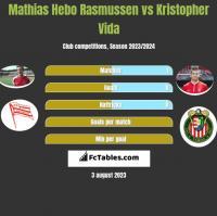 Mathias Hebo Rasmussen vs Kristopher Vida h2h player stats