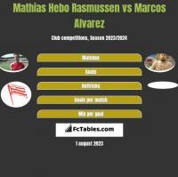 Mathias Hebo Rasmussen vs Marcos Alvarez h2h player stats