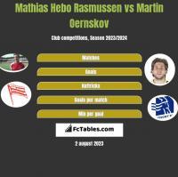 Mathias Hebo Rasmussen vs Martin Oernskov h2h player stats