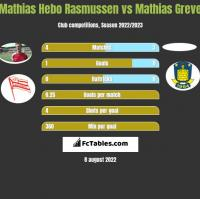 Mathias Hebo Rasmussen vs Mathias Greve h2h player stats