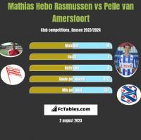 Mathias Hebo Rasmussen vs Pelle van Amersfoort h2h player stats