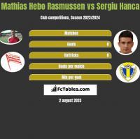Mathias Hebo Rasmussen vs Sergiu Hanca h2h player stats