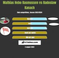 Mathias Hebo Rasmussen vs Radoslaw Kanach h2h player stats