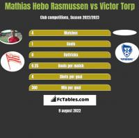 Mathias Hebo Rasmussen vs Victor Torp h2h player stats
