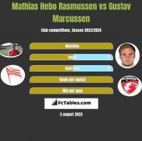Mathias Hebo Rasmussen vs Gustav Marcussen h2h player stats