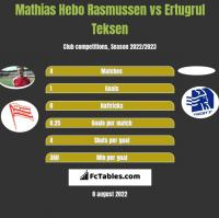 Mathias Hebo Rasmussen vs Ertugrul Teksen h2h player stats