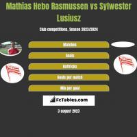 Mathias Hebo Rasmussen vs Sylwester Lusiusz h2h player stats