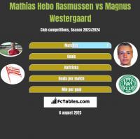 Mathias Hebo Rasmussen vs Magnus Westergaard h2h player stats