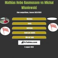 Mathias Hebo Rasmussen vs Michal Wisniewski h2h player stats
