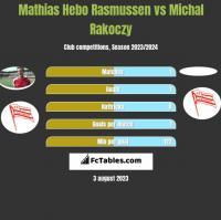 Mathias Hebo Rasmussen vs Michal Rakoczy h2h player stats