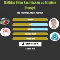 Mathias Hebo Rasmussen vs Dominik Steczyk h2h player stats