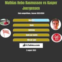 Mathias Hebo Rasmussen vs Kasper Joergensen h2h player stats