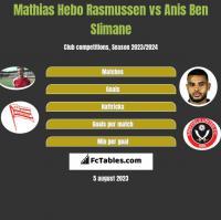 Mathias Hebo Rasmussen vs Anis Ben Slimane h2h player stats