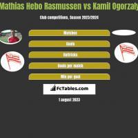 Mathias Hebo Rasmussen vs Kamil Ogorzaly h2h player stats