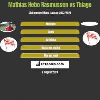 Mathias Hebo Rasmussen vs Thiago h2h player stats