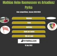 Mathias Hebo Rasmussen vs Arkadiusz Pyrka h2h player stats