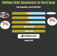 Mathias Hebo Rasmussen vs Karol Knap h2h player stats