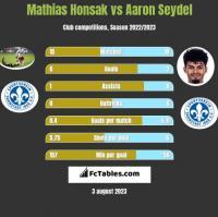 Mathias Honsak vs Aaron Seydel h2h player stats