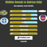 Mathias Honsak vs Andreas Geipl h2h player stats