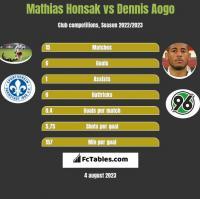 Mathias Honsak vs Dennis Aogo h2h player stats