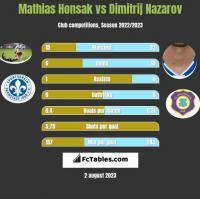 Mathias Honsak vs Dimitrij Nazarov h2h player stats
