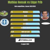 Mathias Honsak vs Edgar Prib h2h player stats