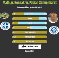 Mathias Honsak vs Fabian Schnellhardt h2h player stats