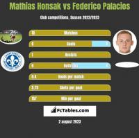 Mathias Honsak vs Federico Palacios h2h player stats