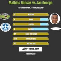 Mathias Honsak vs Jan George h2h player stats