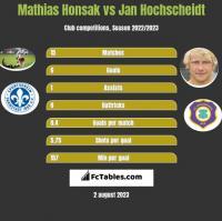 Mathias Honsak vs Jan Hochscheidt h2h player stats