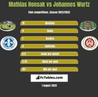 Mathias Honsak vs Johannes Wurtz h2h player stats