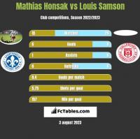 Mathias Honsak vs Louis Samson h2h player stats