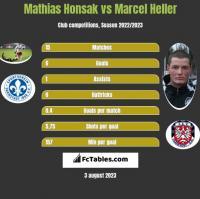 Mathias Honsak vs Marcel Heller h2h player stats