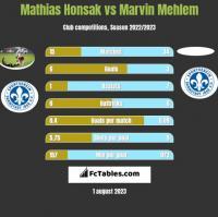 Mathias Honsak vs Marvin Mehlem h2h player stats
