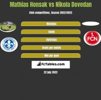 Mathias Honsak vs Nikola Dovedan h2h player stats