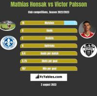 Mathias Honsak vs Victor Palsson h2h player stats