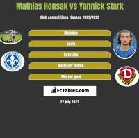 Mathias Honsak vs Yannick Stark h2h player stats