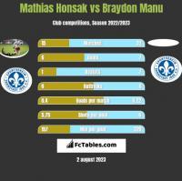 Mathias Honsak vs Braydon Manu h2h player stats