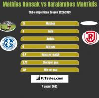 Mathias Honsak vs Haralambos Makridis h2h player stats