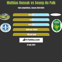 Mathias Honsak vs Seung-Ho Paik h2h player stats