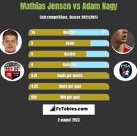 Mathias Jensen vs Adam Nagy h2h player stats