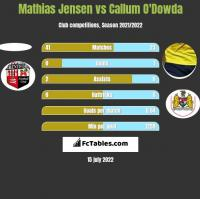 Mathias Jensen vs Callum O'Dowda h2h player stats