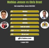 Mathias Jensen vs Chris Brunt h2h player stats