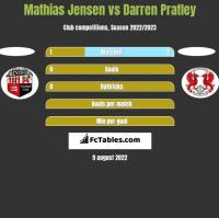 Mathias Jensen vs Darren Pratley h2h player stats