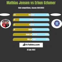 Mathias Jensen vs Erhun Oztumer h2h player stats