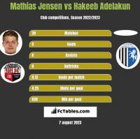 Mathias Jensen vs Hakeeb Adelakun h2h player stats