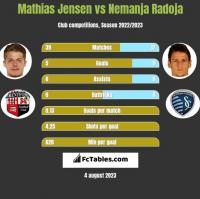 Mathias Jensen vs Nemanja Radoja h2h player stats