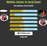 Mathias Jensen vs Sergi Canos h2h player stats